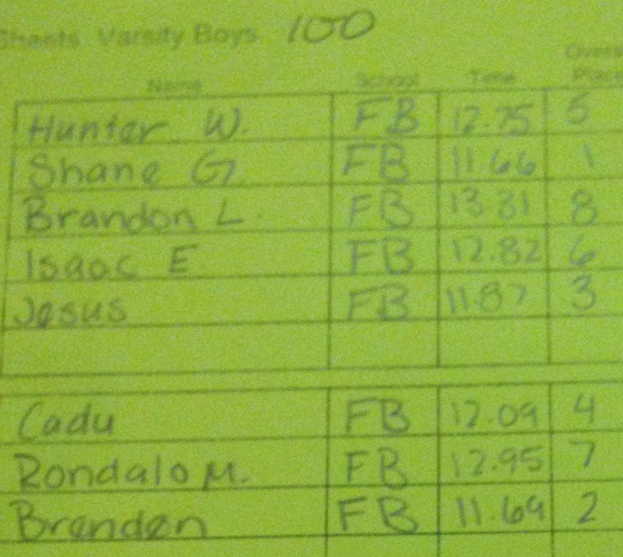 Varsity Boys 100